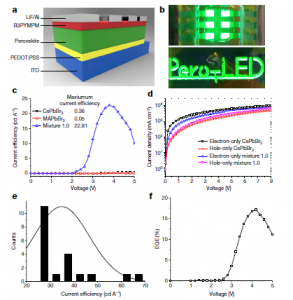 Perovskite light-emitting diodes with external quantum efficiency exceeding 20 per cent