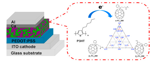 Formulation of PC71BM isomers in P3HT-based polymer solar cells